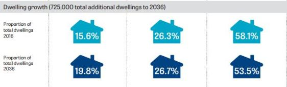 dwelling growth